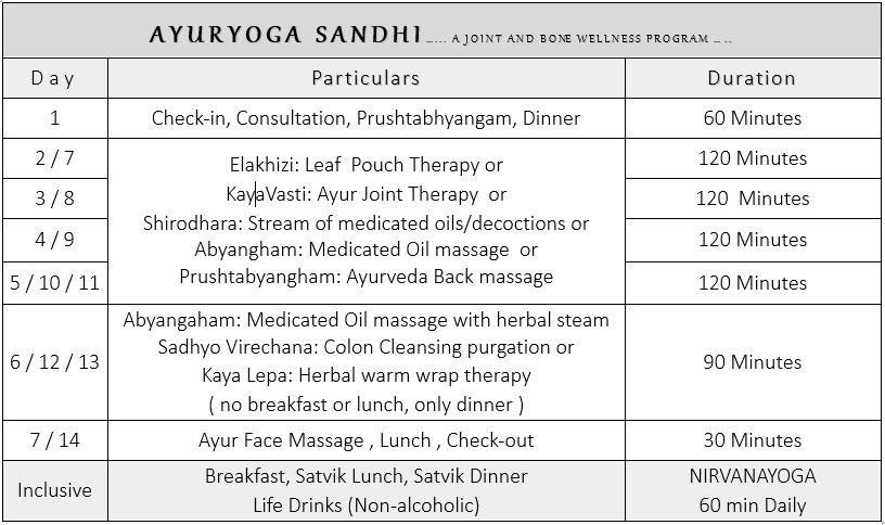 Ayurveda Package 3