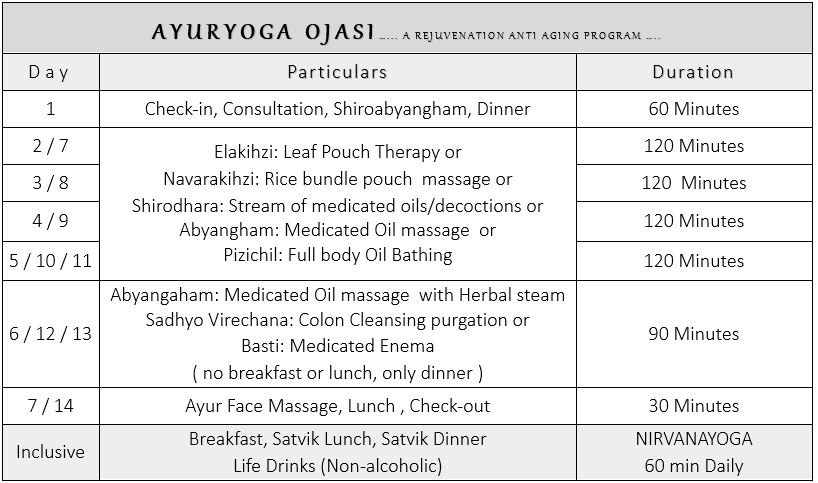 Ayurveda Package 4