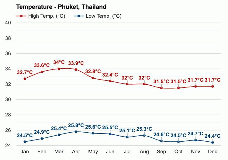 Phuket average Temperature, Ayurveda, Wellness, Yoga Retreats, Phuket Thailand, Mangosteen Ayurveda & Wellness Resort, Number 1 Ayurveda Resort in Thailand, Rawai, Phuket.